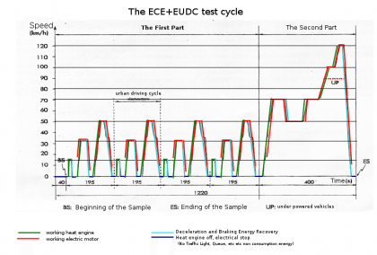 The ECE+EUDC test cycle