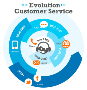 The-Evolution-of-Customer-Service