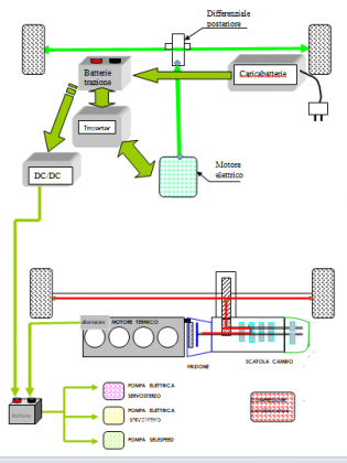 Ibrido Figura 2