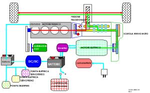 Fiat Multipla Ibrida_schema funzionamento ibido parallelo