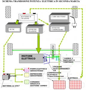 Motore elettrico che trasmette il moto ad un differenziale